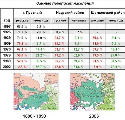 Genocide-of-Russians-in_Chechnya