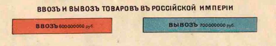 Россiйская Имперiя в цифрах