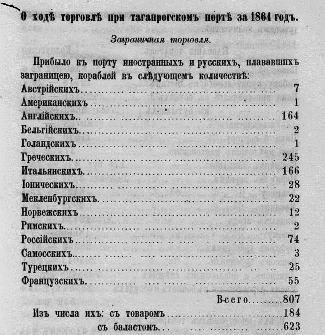 Таганрог внешнеторговый, 1865