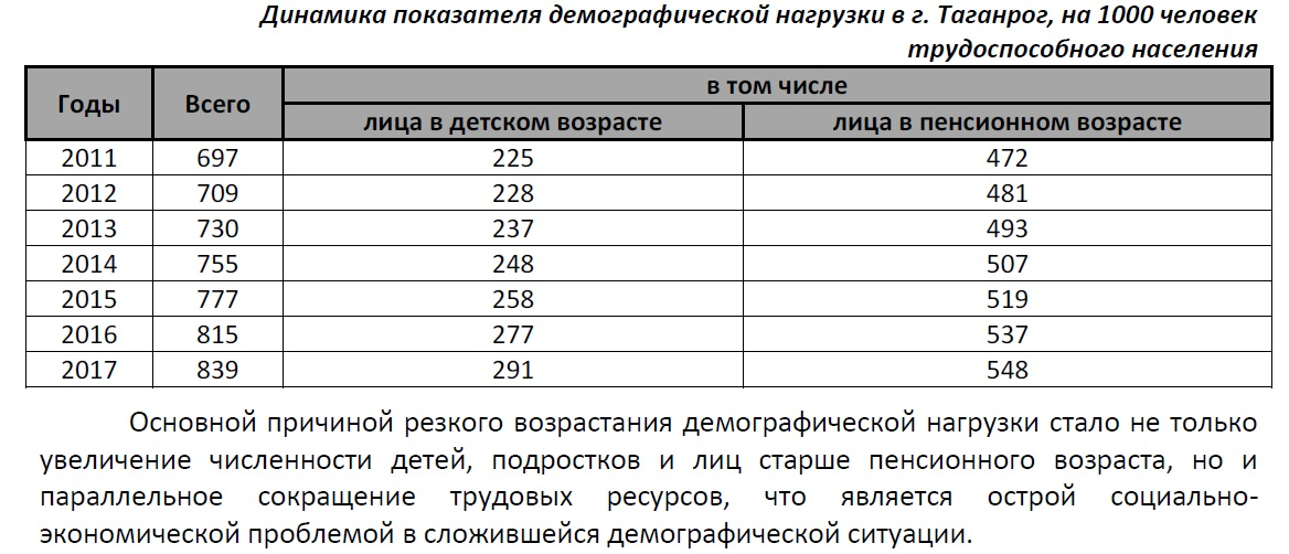 Таганрог в цифрах Демография