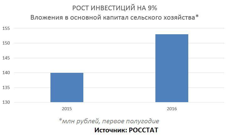 Диаграмма: Рост инвестиций на 9 процентов. Вложения в основной капитал сельского хозяйства