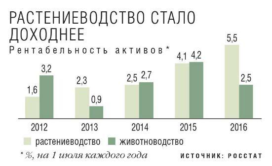 Диаграмма: Рентабельность активов в растениеводство и животноводство 2012-2013-2014-2015-2016 год