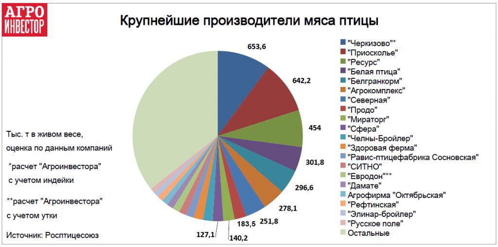 Самые крупные российские производители мяса птицы за 2017 год