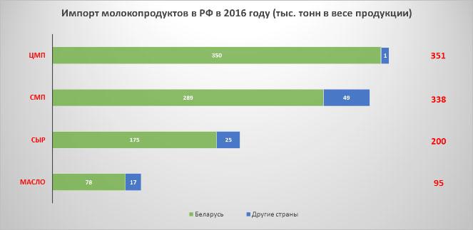 Диаграмма: Импорт молочных продуктов в России в 2016 году, объем тысяч тонн в весе продукции: сухое обезжиренное молоко, сухое цельное молоко, сыр, масло, сухая сыворотка, цельномолочная продукция