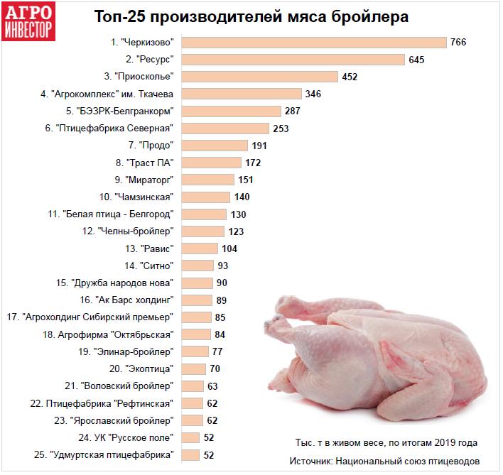 25 самых крупных птицефабрик РФ произвели 4,64 миллиона тонн мяса бройлера в 2019 году