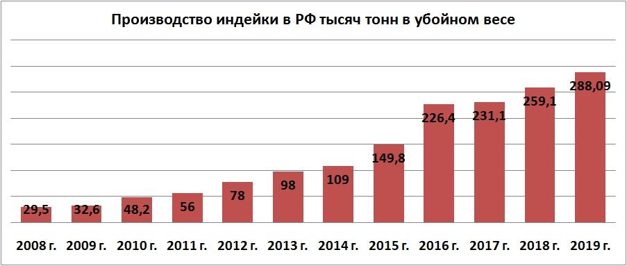 Производство мяса индейки в России в 2008-2019 годах