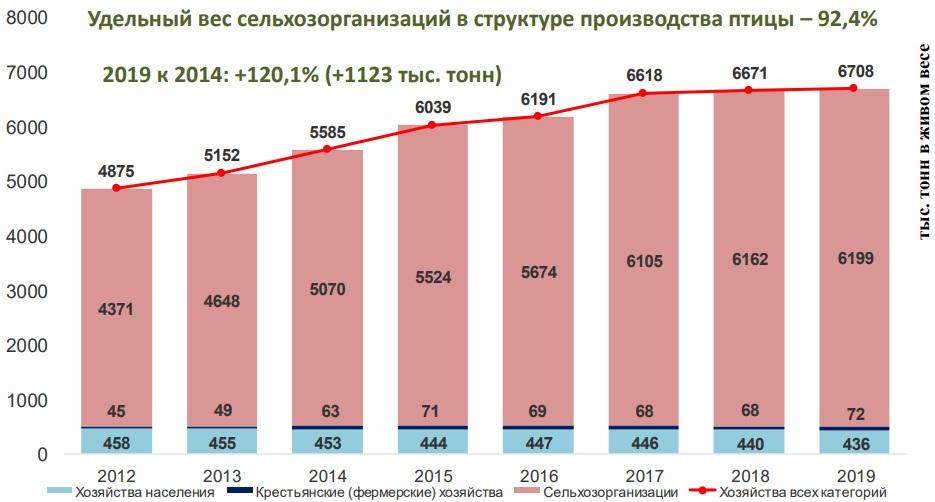 О развитии птицеводства в Российской Федерации