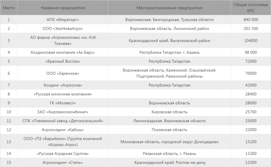 ТОП-15 крупнейших животноводческих хозяйств России по поголовью крупного рогатого скота по итогам 2020 года
