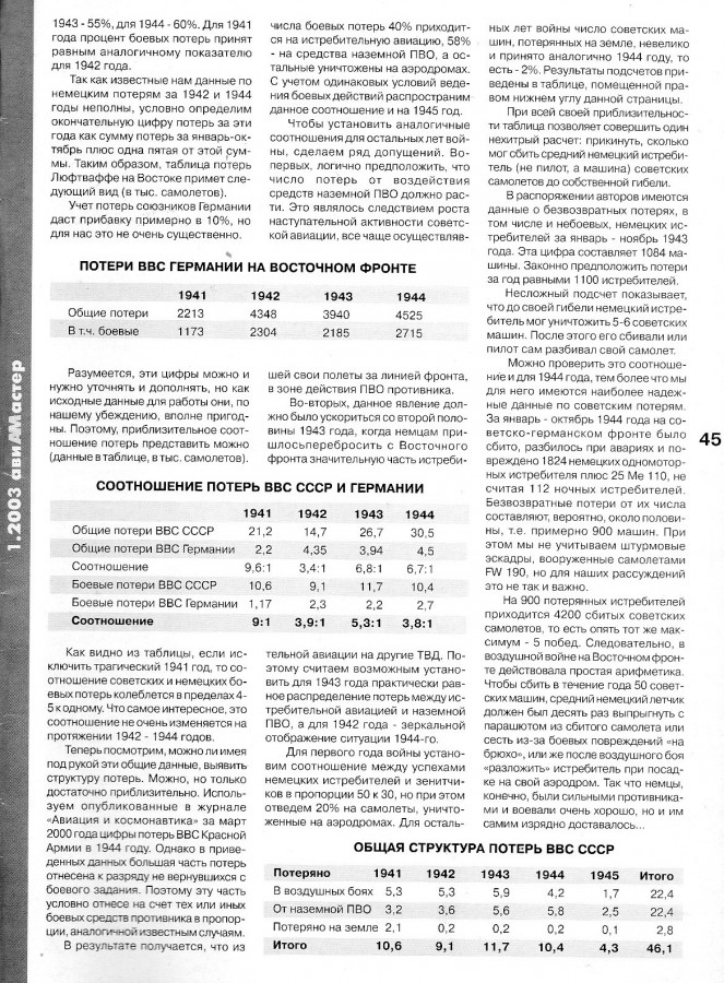 АМ 2003-1 Сравнение потерь - 2