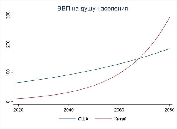 Догонит ли бедная страна богатую, если растет быстрее?