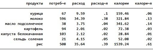 Сбалансированный дневной рацион на 100 руб.