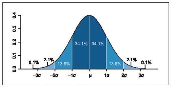 Почему статистика нередко подводит в бизнесе и инвестициях