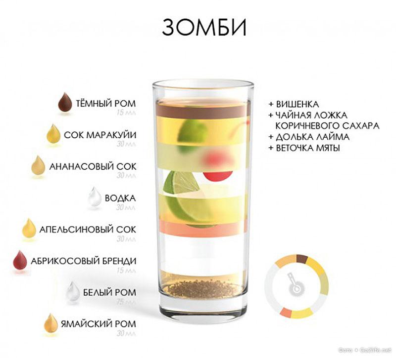 Рецепты коктейлей фото в домашних условиях