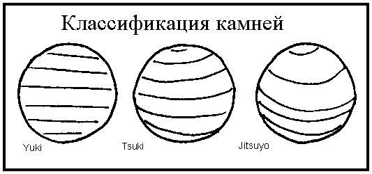 Рисунки слоёв перламутра на камнях Го из раковин