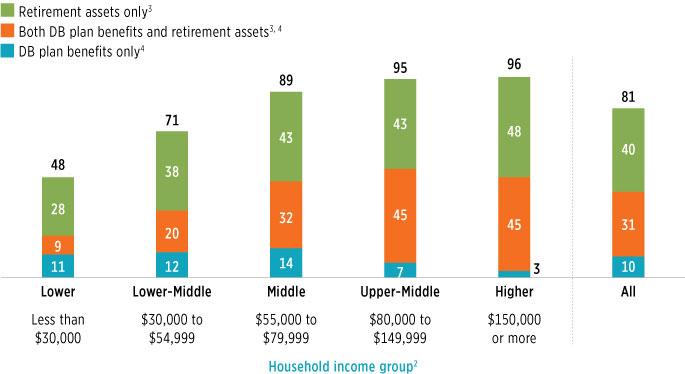 идут пенсионные схемы при