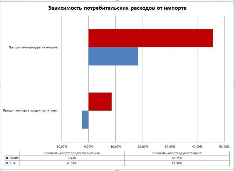 Кто больше зависит от импорта - США или Россия?