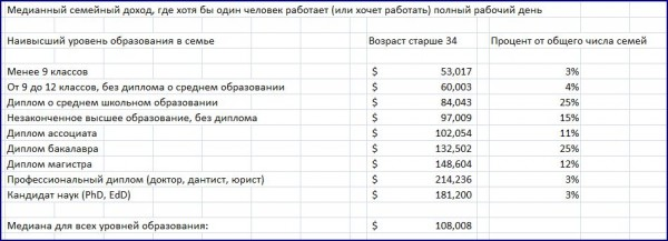 Family Income Rus.JPG
