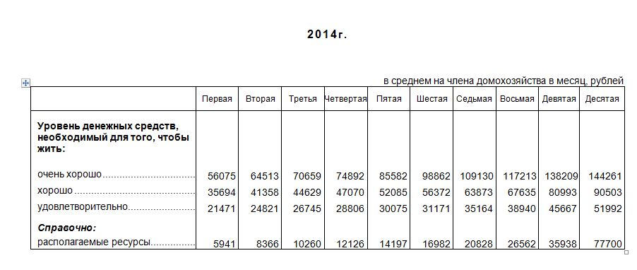 Кто хорошо живет в России? Согласно Росстату - почти никто.