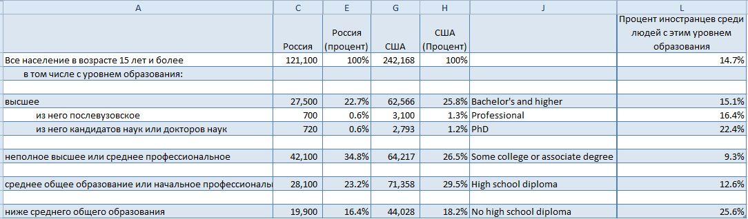"""Доступность образования? Российское """"бесплатное"""" или """"платное"""" американское?"""