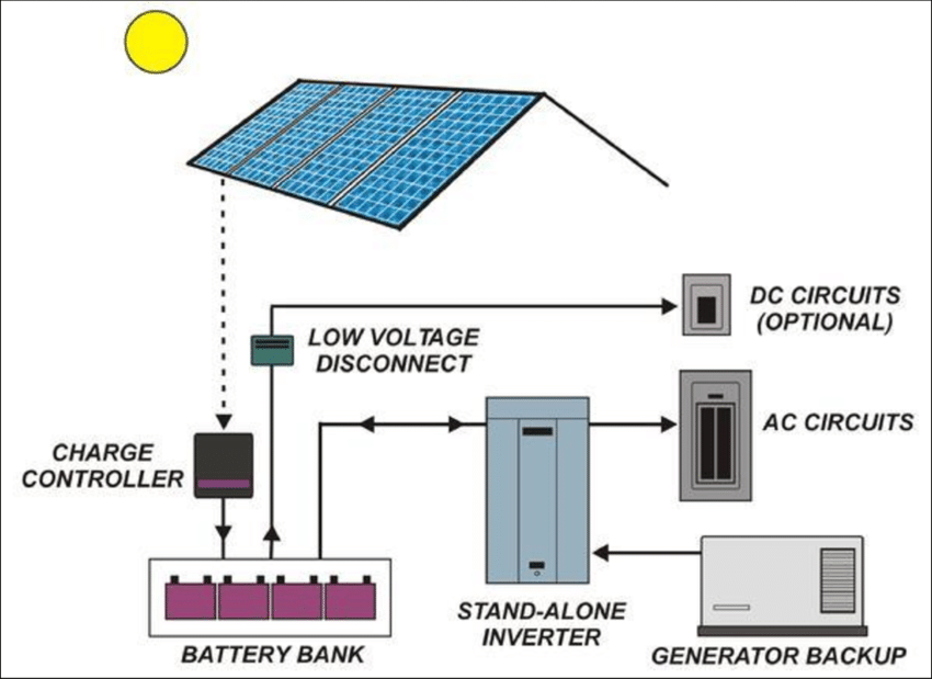 Off-grid-PV-System-Schematic.png
