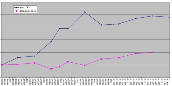 nedviga2003-2013