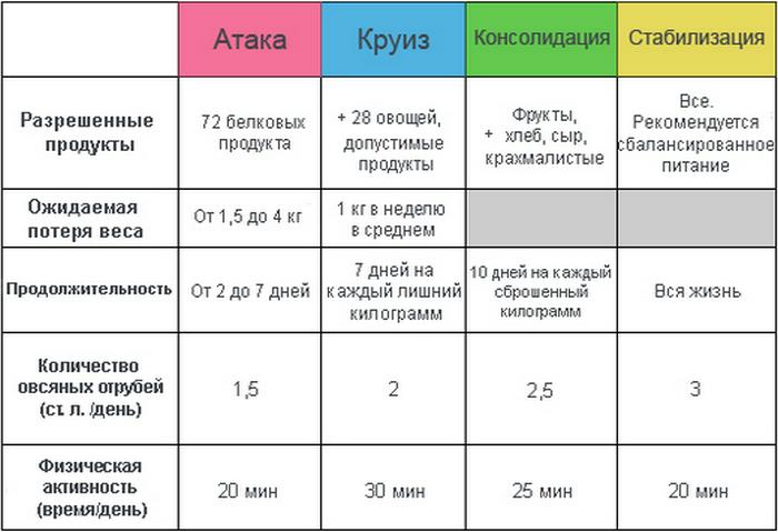 Диета Дюкана меню на каждый день и на неделю Таблица
