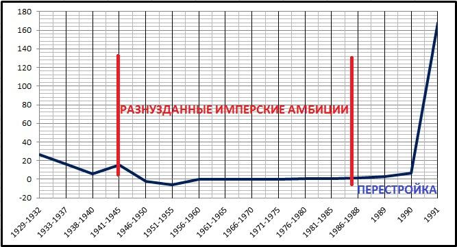 Инфляция в СССР