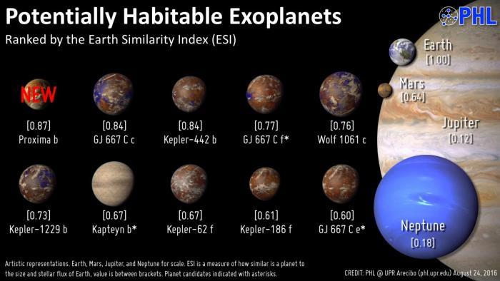 Потенциально обитаемые экзопланеты. Планеты системы TRAPPIST-1 еще не включены в список