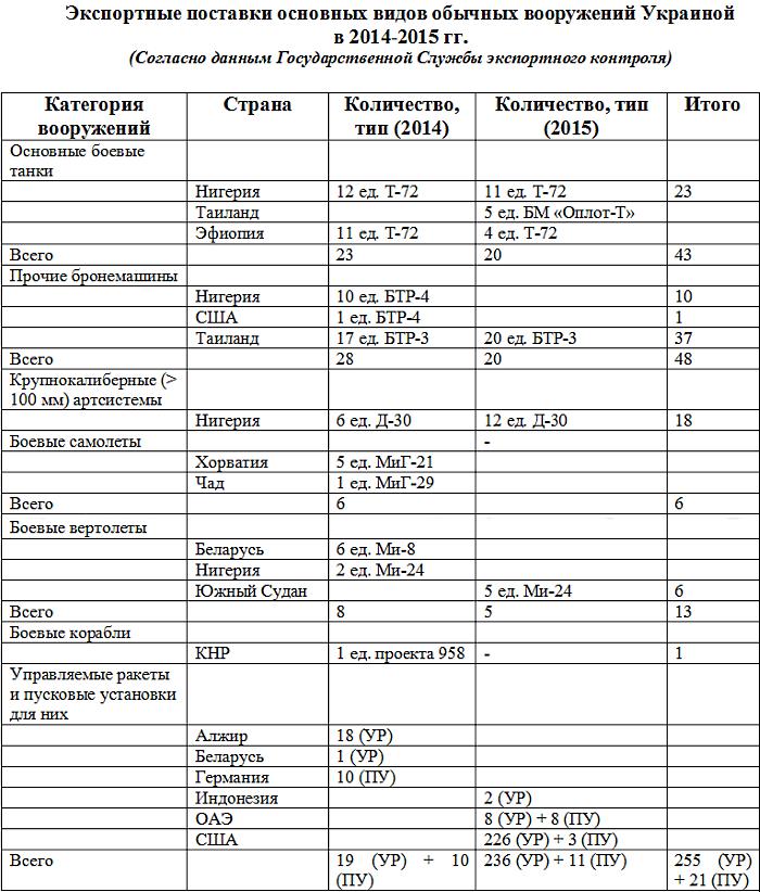 Таблица экспорта вооружений