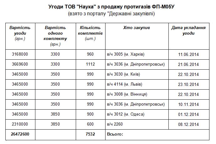 """Как видно, ООО """"Наука"""" за свои"""