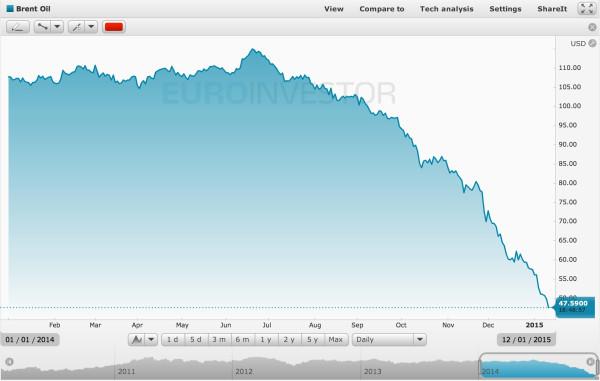 Цена на нефть 2014