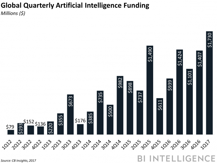 bii global quarterly ai funding