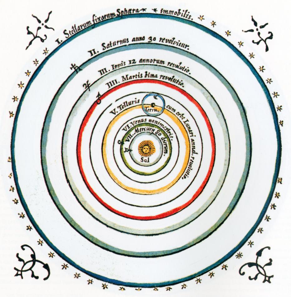Устройство мира по Копернику