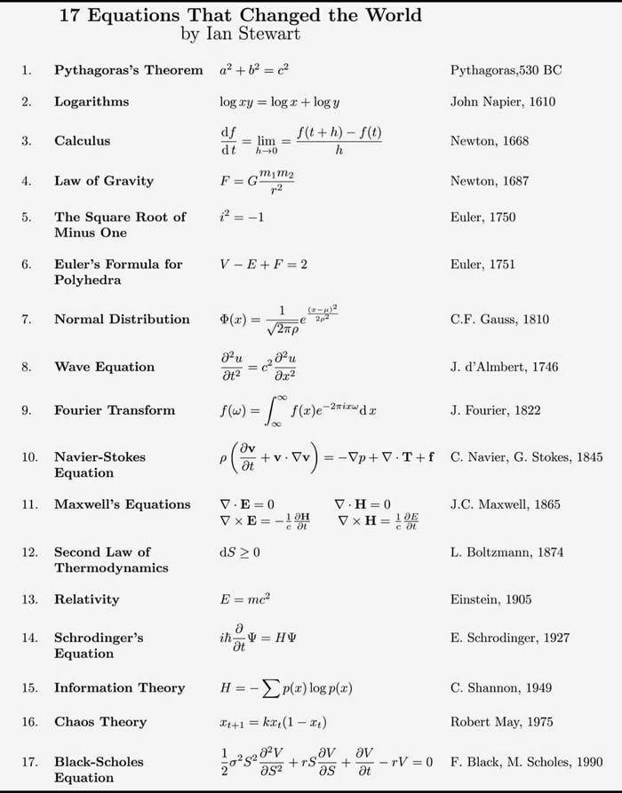 17 формул изменивших мир