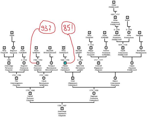 pushkin-tree