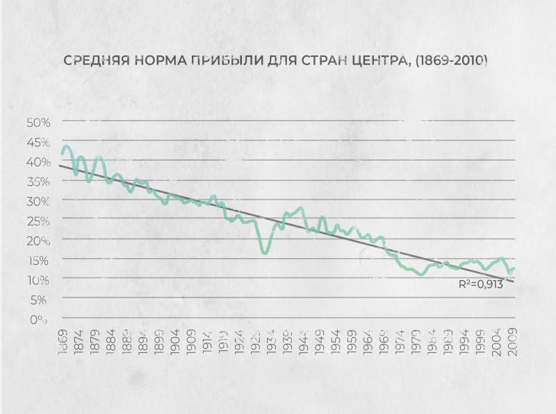 График №1 — Средняя норма прибыли для стран центра (1869−2010).
