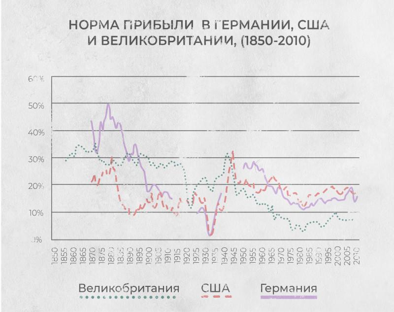 График №2 — Норма прибыли в Германии, США и Великобритании (1850−2010).