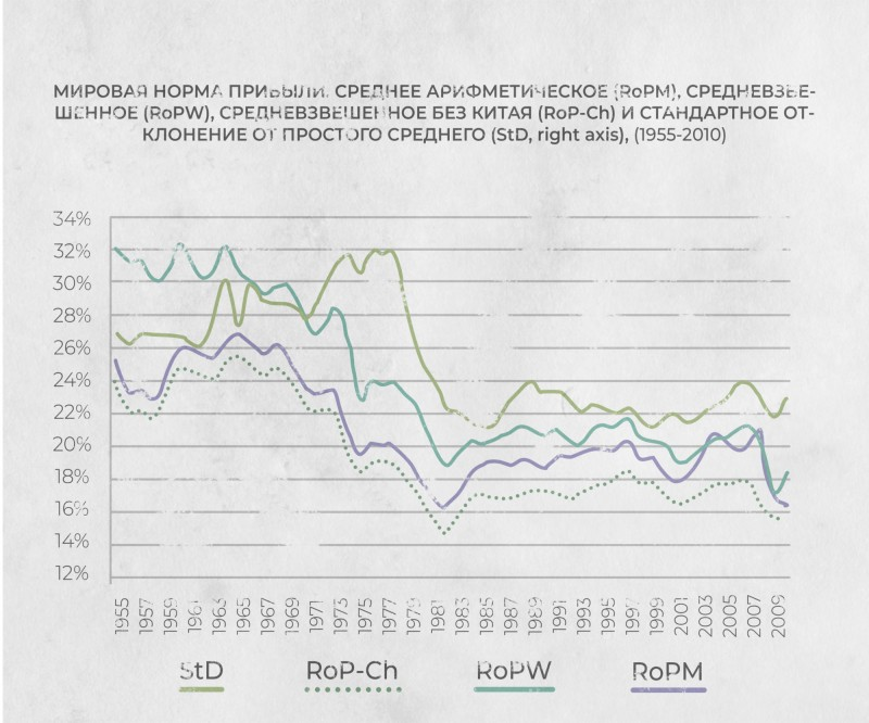 График №6 — Мировая норма прибыли. Среднее арифметическое (RoPM), средневзвешенное (RoPW), средневзвешенное без Китая (RoP-Ch) и стандартное отклонение от простого среднего (StD, right axis), (1955−2010).