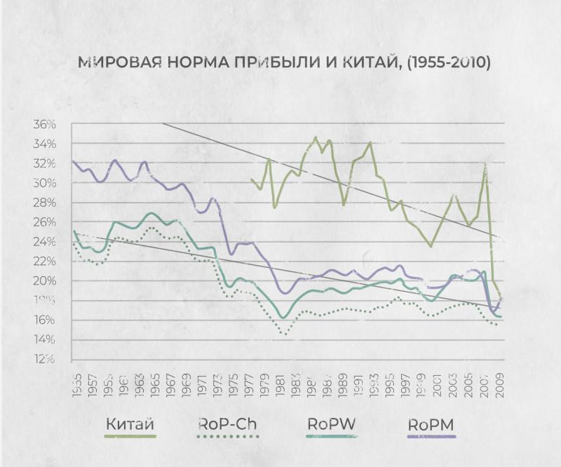 График №7 — Мировая норма прибыли и Китай (1955−2010).