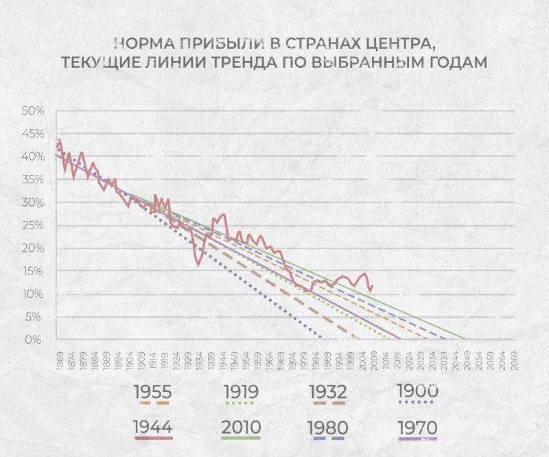 График №8 — Норма прибыли в странах центра, текущие линии тренда по выбранным годам.
