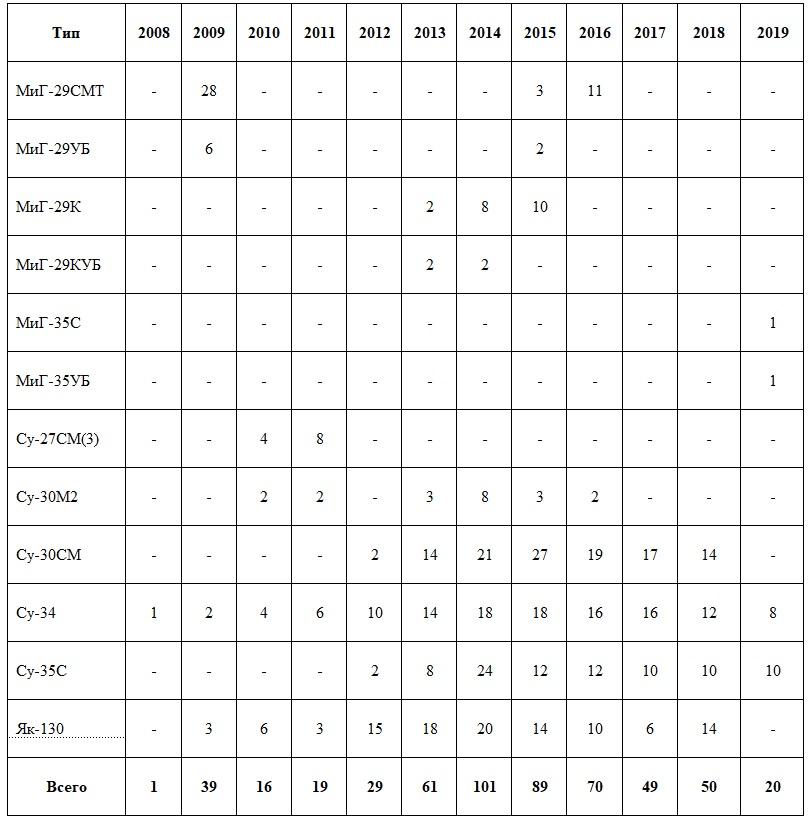 Поставки боевых и учебно-боевых самолетов нового производства в Вооруженные Силы РФ в 2008-2019 годах