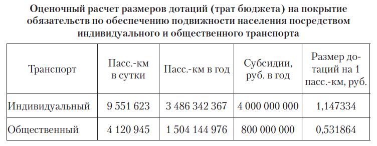 1 Таблица по Перми.png