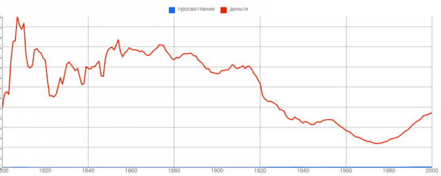 http://ngrams.googlelabs.com/graph?content=%D0%BF%D1%80%D0%BE%D1%81%D0%B2%D0%B5%D1%82%D0%BB%D0%B5%D0%BD%D0%B8%D0%B5,+%D0%B4%D0%B5%D0%BD%D1%8C%D0%B3%D0%B8&year_start=1800&year_end=2000&corpus=12&smoothing=3