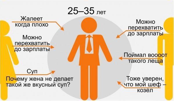 25-35 лет