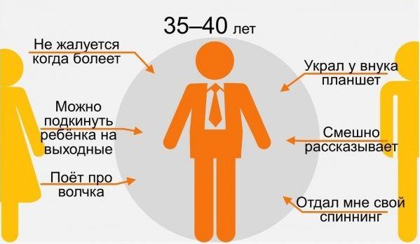 35-40 лет