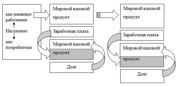 Принципиальная схема современного экономического роста