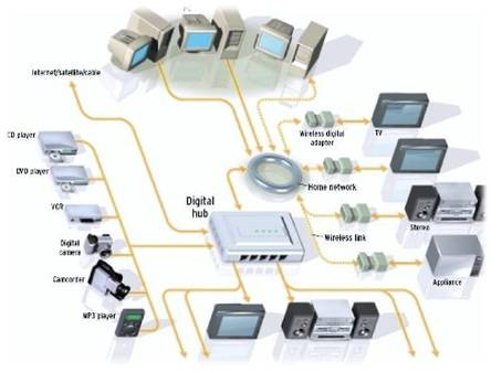 How To Do Basic Network Management With SNMP? - Network
