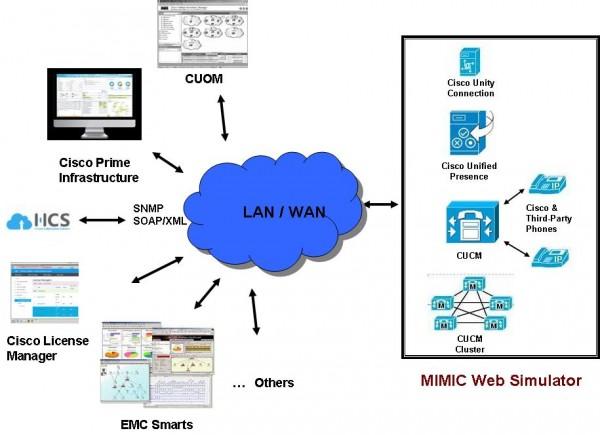 Three commonly used Simulators: Web, IOS & Network