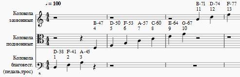 Линейный шаблон записи партитуры колокольного звона. Linear template for the bell ringing scoring