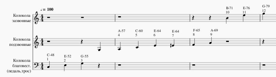 Звуковысотный шаблон записи партитуры колокольного звона. Pitch template for the bell ringing score
